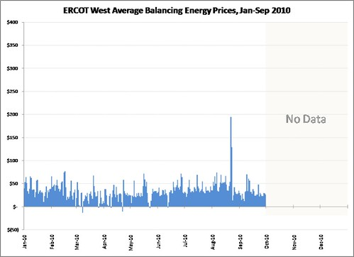 ERCOT_W_Avg_Prices_2010-jan-sep