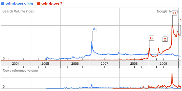 Search volume for Windows Vista vs Windows 7