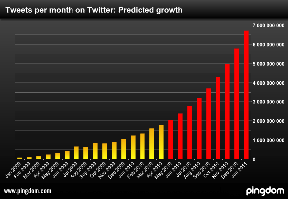 Tweets per month on Twitter, past and future