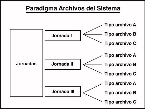 paradigma archivos de sistema