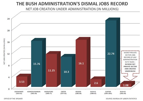 George Bush Job Creation Record