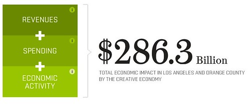 Otis College Report on the Creative Economy