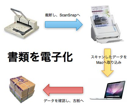 雑誌をPDF化.jpg