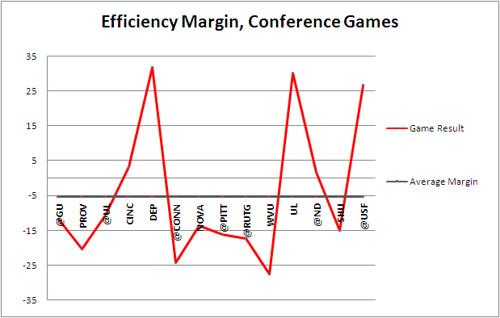 2-22-10 eff margin