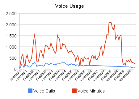 Cell Phone Usage