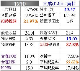 1210_大成_資料_993Q
