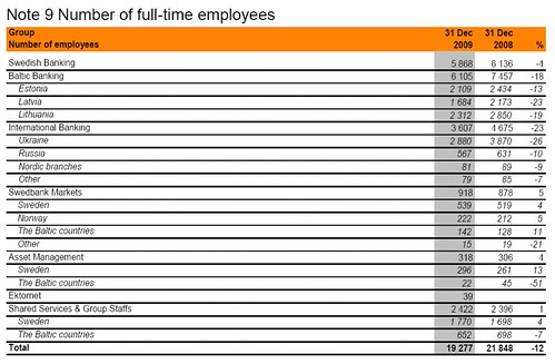 Swedbank jobs