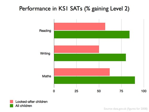Performance of children in England in KS1 SATs