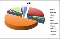 Frhstcksstatistik - Obst (JaBB) Tags: charts statistik frhstck grafiken