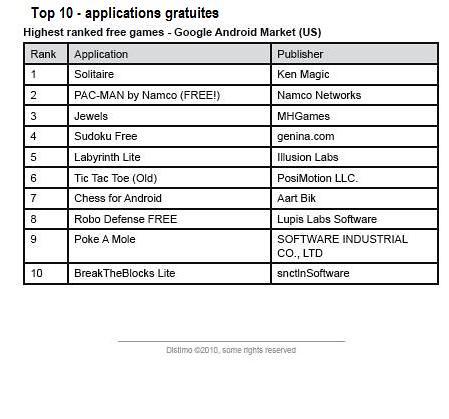 top10_appgratuites