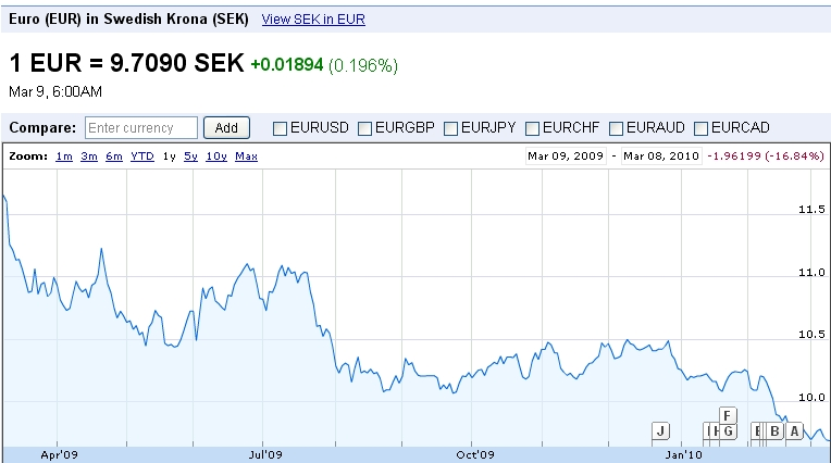 euro-SEK