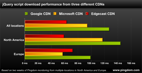 jQuery script download performance from Google, Microsoft and Edgecast CDNs