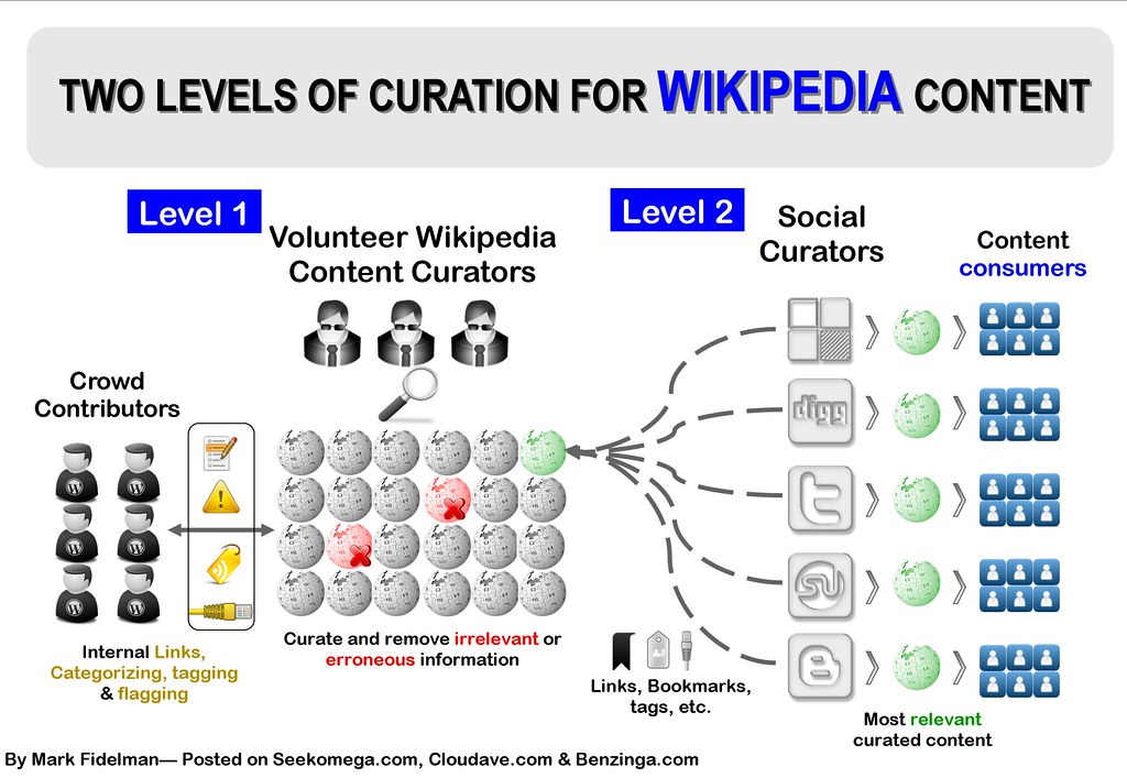 Wikipedia Content Curation Infographic