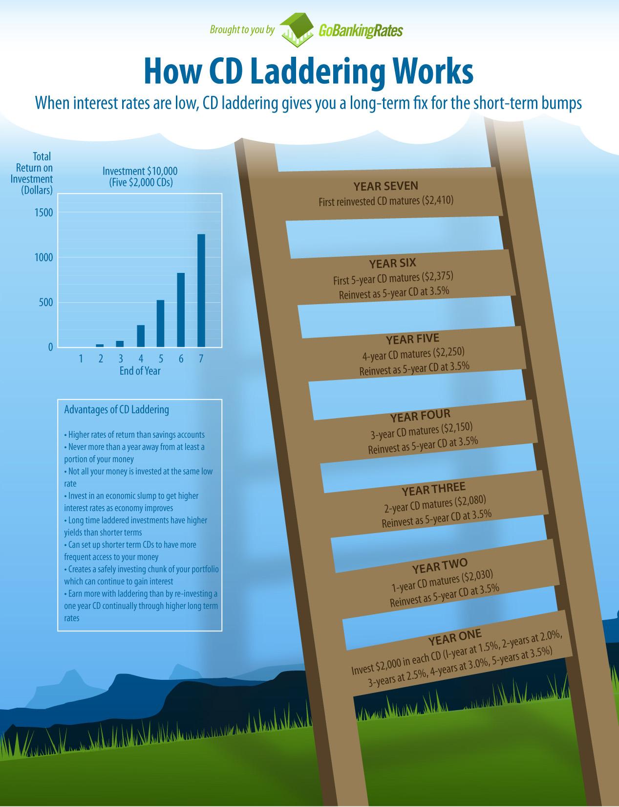 How Cd Laddering Works Infographic Gobankingrates