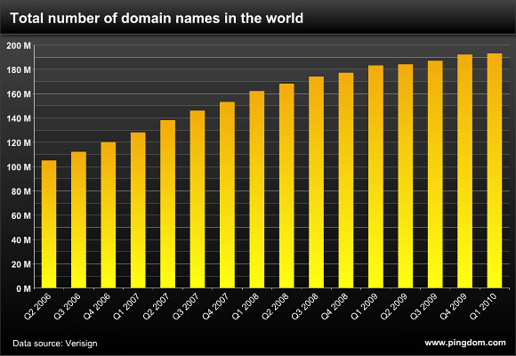 The number of domain names in the world