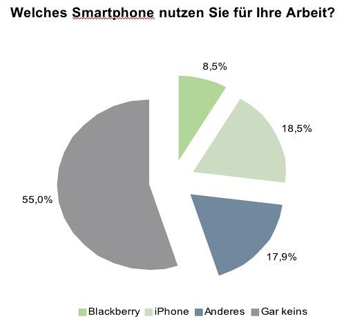 Medien-Trendmonitor Smartphones