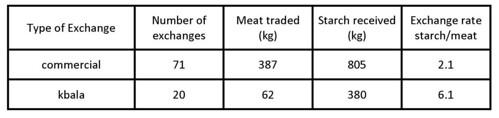 Mbuti exchange rates for bushmeat