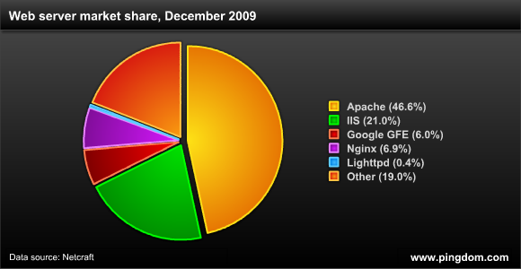 Market Share de navegadores no final de 2009