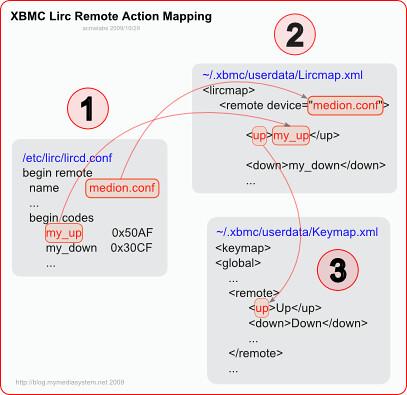 XBMC and LIRC communication