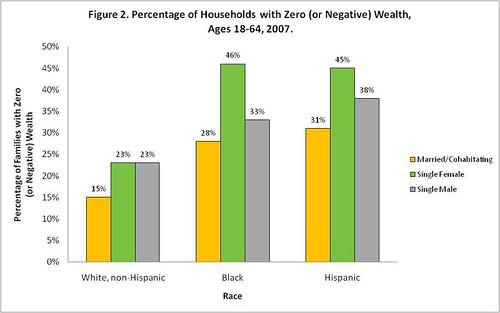 zero wealth chart