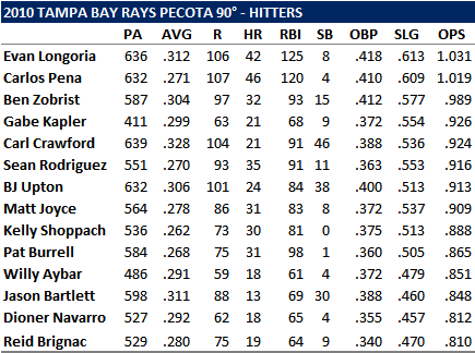 A 2010 Projection In Which Tampa Bay Rays Finish 113-49