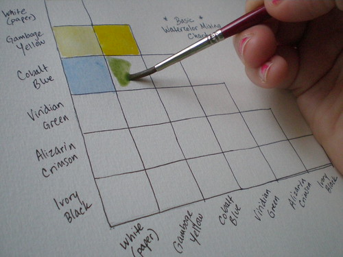 Making a mixing chart 3