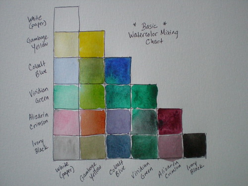 Basic watercolor mixing chart