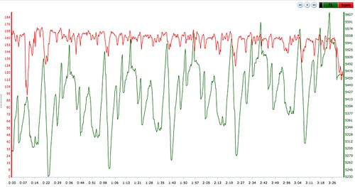 2010 Front Range 50 HR and Elevation profile