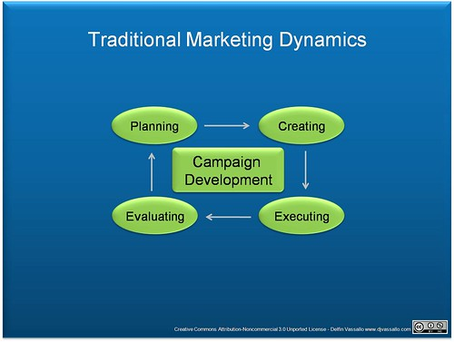 Traditional Mkt Dynamics
