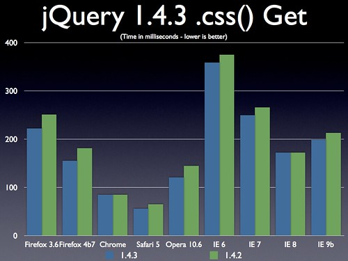 jQuery 1.4.3 .css() Getting a Value