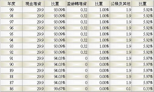 2029_盛餘_股本形成_993Q