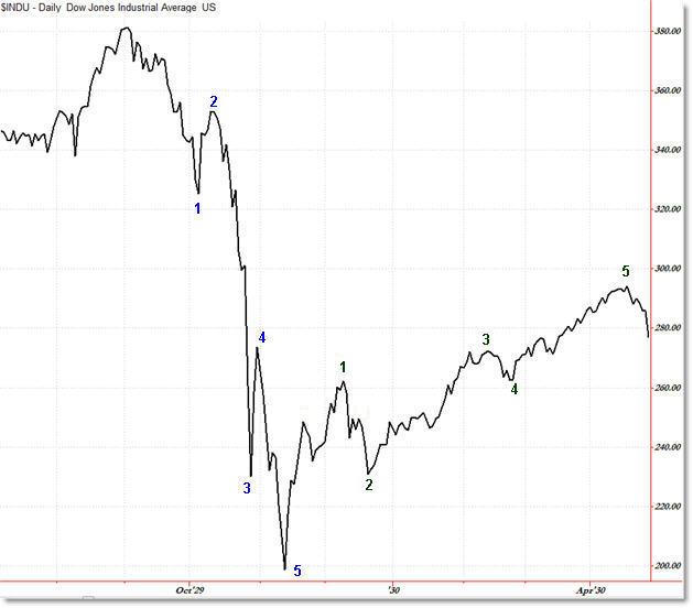 1929 Stock Market Crash Charts Binary