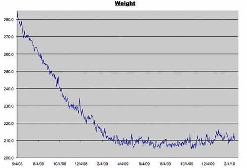Weight Log for 2/19/2010