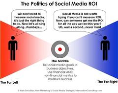 Social Media ROI Politics