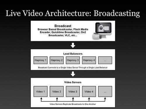 Justin tv's Live Video Broadcasting Architecture - High Scalability -