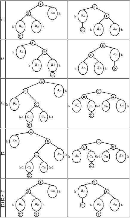AVL二叉平衡树