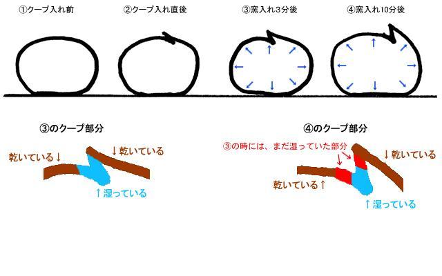 クープ解説(第2回)