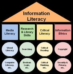 Information Literacy Umbrella by danahlongley, on Flickr