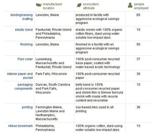 ecosystem notebook details
