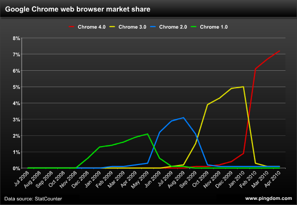 Google Chrome web browser market share