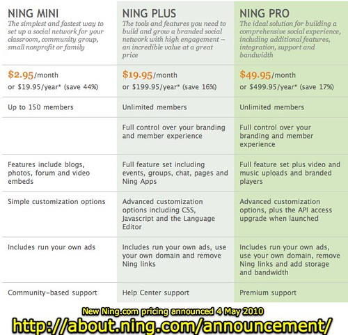 New Ning.com pricing announced 4 May 2010