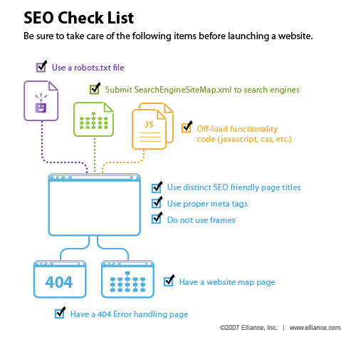 SEO Check List by prumos