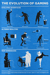 The Evolution of Gaming (aledlewis) Tags: poster gamespot nerds gaming e3 infographic