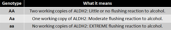 ALDH2 Genotypes