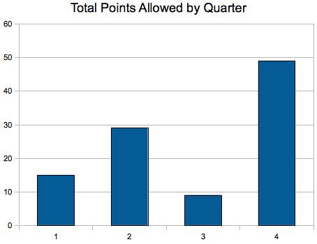 4th quarter points
