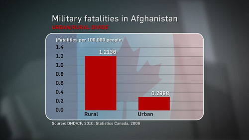 MilitaryFatalities2