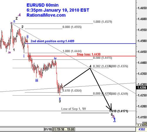 20100119-eurusd-60min