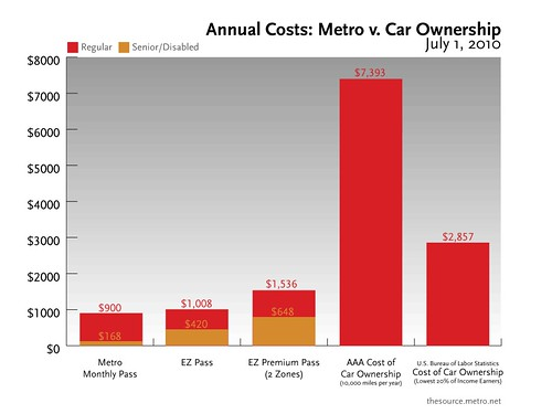 The Source chart: Metro v. Car Ownership