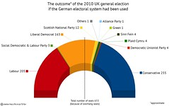 UK 2010 election: What if the German electoral...