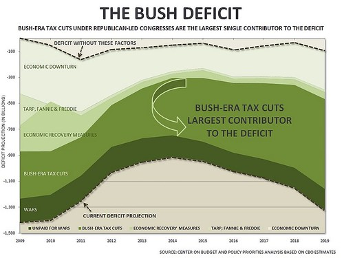 Debt Due to Bush Tax Cuts